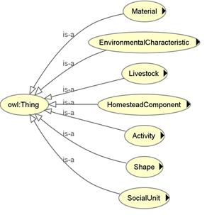 Figure 1: Top level classes of the ontology include both spatial, social, and activity related concepts