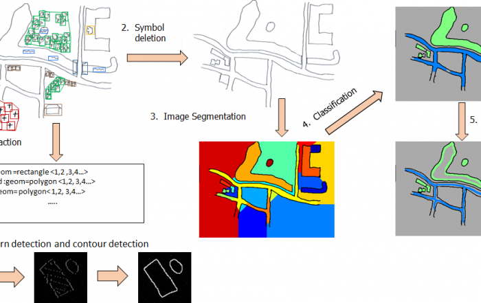 Figure 2: Workflow of the object detection and recognition system